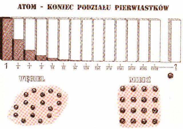 Atom - kres podziału pierwiastka