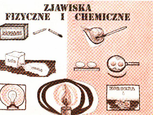 Zjawiska fizyczne i chemiczne